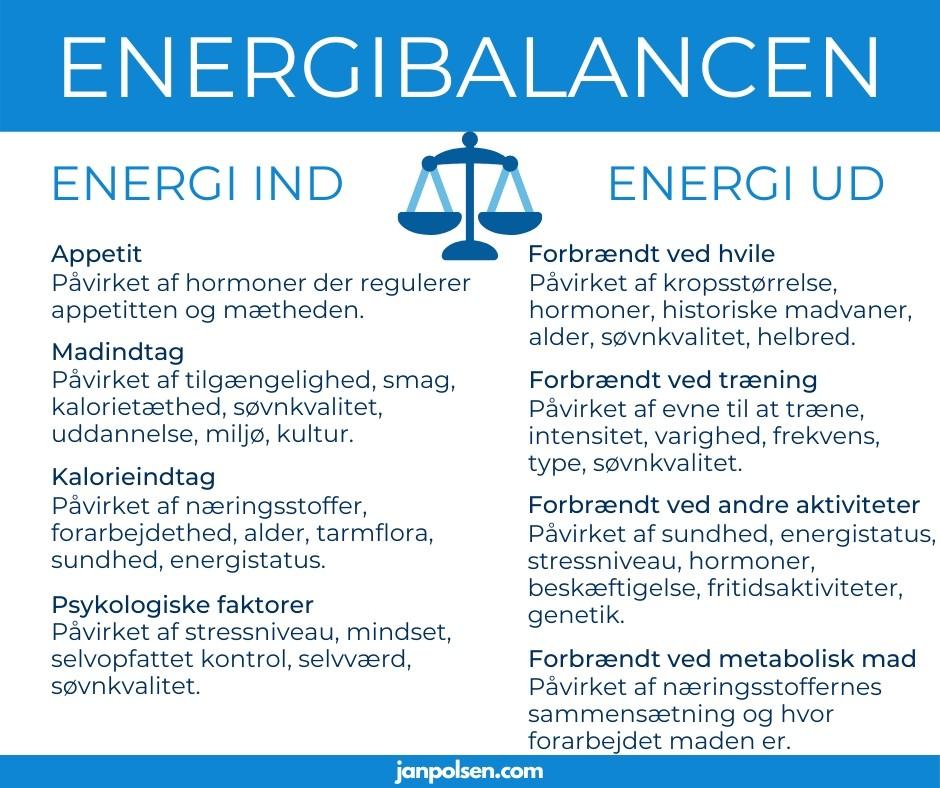 energibalancen og kalorier ind kalorier ud